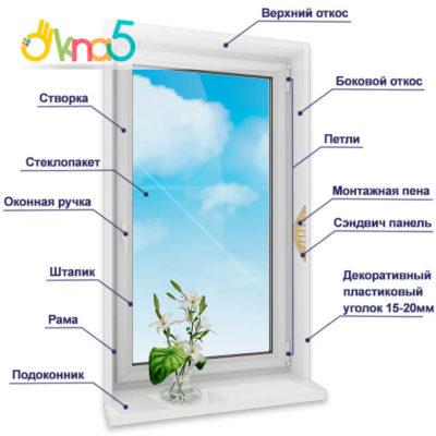 multifunkcionalnye-okna-s-ustanovkoj 1